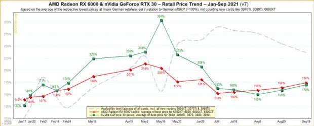 volution des prix des cartes graphiques AMD et Nvidia en 2021 (Janvier à septembre)