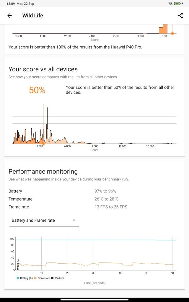 3D mark Xiaomi Pad 5