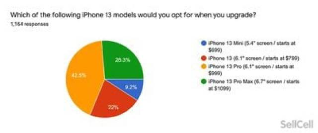 which iphone 13 model sellcell