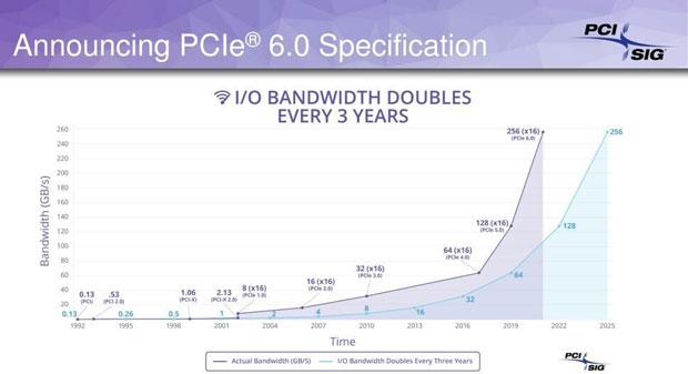 PCIe évolution de la bande passante au fil des versions