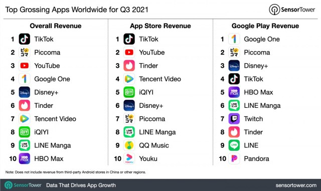Report: TikTok is the highest-earning mobile app, PUBG Mobile still on top of the mobile gaming world