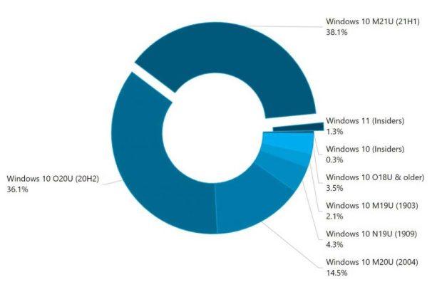 AdDuplex – Parts de marché des différentes versions de Windows 10 et Windows 11