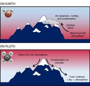 Il ghiaccio dei monti di Plutone: 2