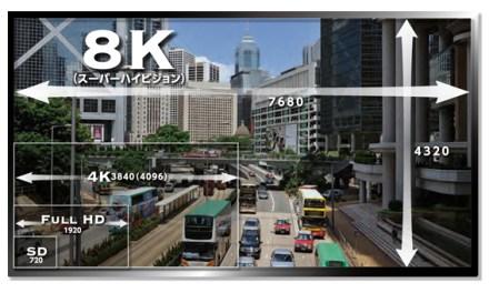 8K TVs im Aufwind: Experten prognostizieren eine Million Geräte in 2019