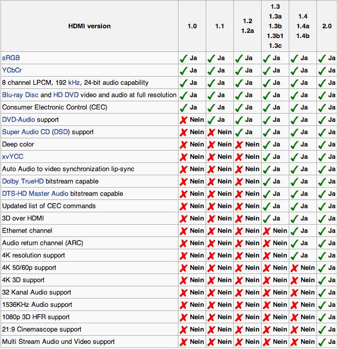 HDMI 2.0 Standard