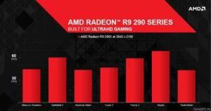 AMD Radeon R9-290x 4k-Leistung