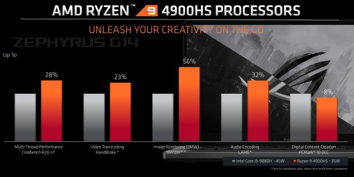 Ryzen 9 4900HS productivity and multi-threaded benchmarks