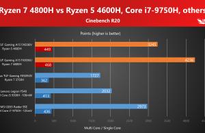 CInebench R20 benchmark