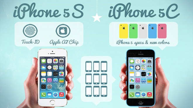 The Apple iPhone Evolution - iphone to iphone 5s