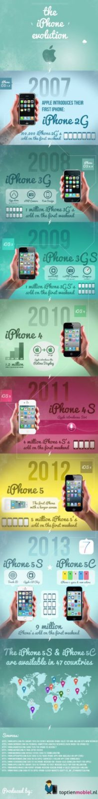 The Apple iPhone Evolution - Infographic