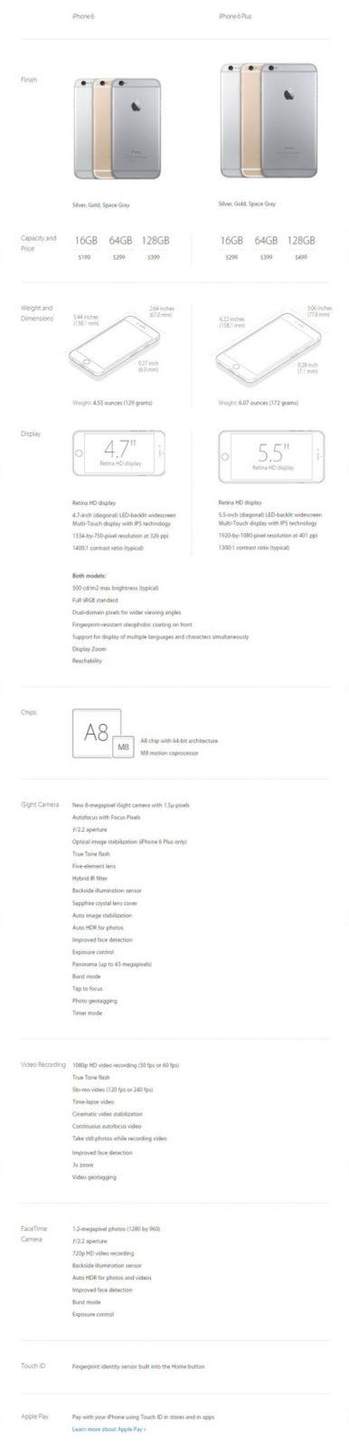 iPhone 6 VS iPhone 6 plus Features & Specs Video Trailer