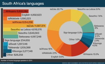 Bar graph and pie chart showing South Africa's languages, according to the 2011 census