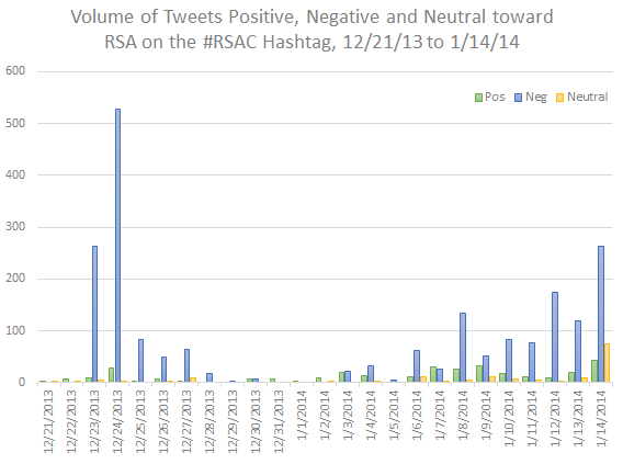 Volume of Tweets Positive, Negative and Neutral Toward RSA in the #RSAC hashtag, 12/21/2013 to 1/14/2014