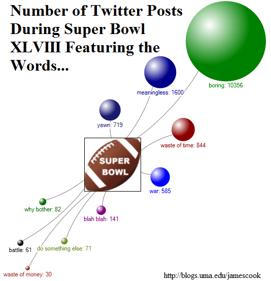 Number of Twitter Posts During Super Bowl XLVIII Featuring the Words boring, meaningless, do something else, battle, war, why bother, blah blah, waste of money, and waste of time