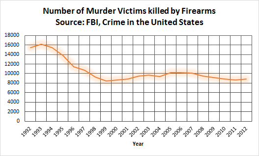 Number of Murder Victims Killed by Firearms.  Source: FBI, Crimes in the United States reports