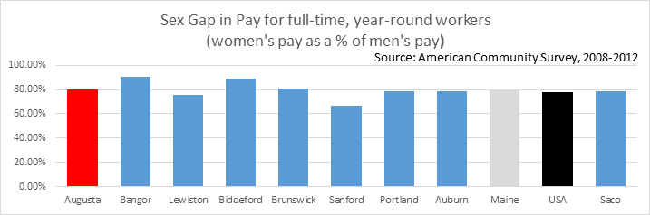Sex Gap in Pay in 9 Maine Cities, including the capital city of Augusta Maine