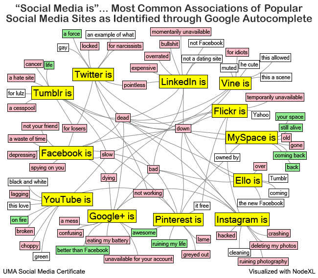 Social Media Is... Most Common Associations of Popular Social Media Sites as Identified through Google Autocomplete