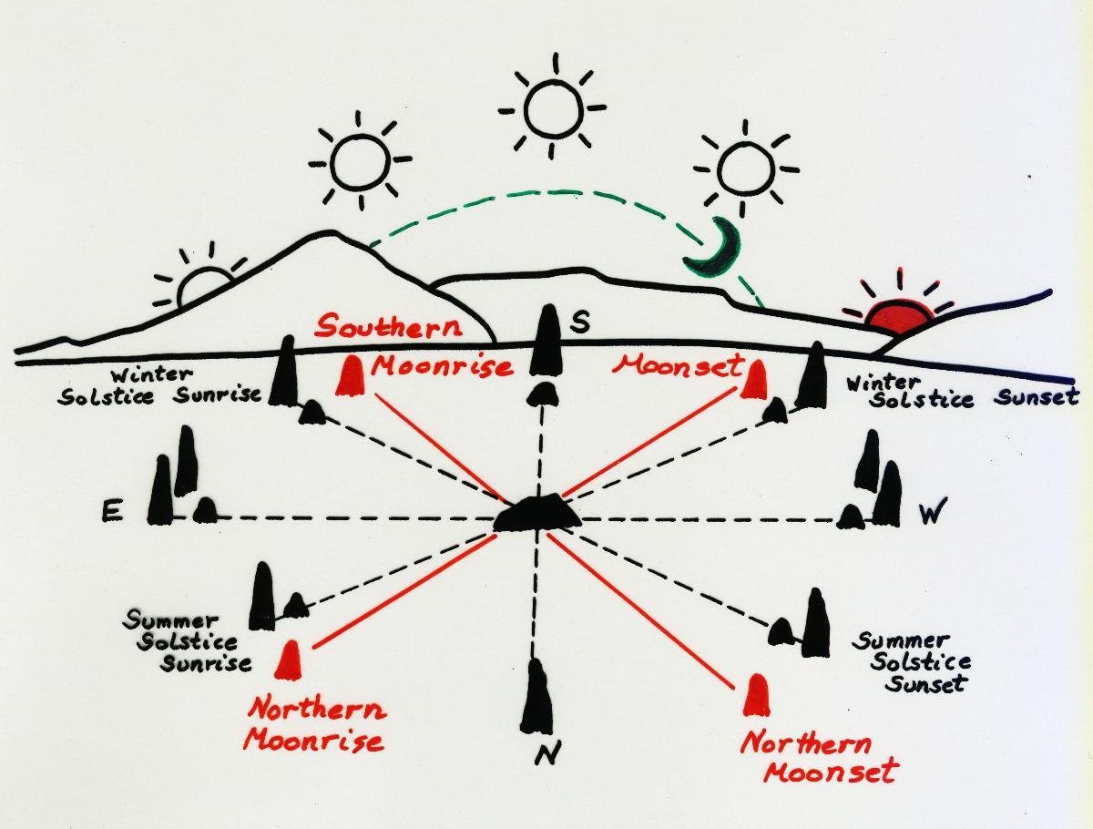 Major Lunar Standstill Moon Teachings For The Masses