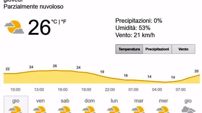 Tempo instabile in Umbria e anche nel resto d'Italia