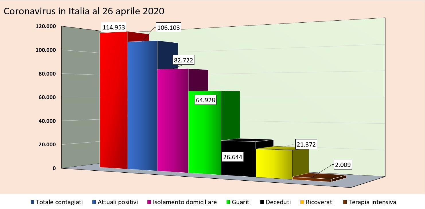 Coronavirus in Italia: 260 morti in un giorno, dato più basso dal 15 marzo
