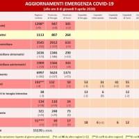 Coronavirus, al 9 aprile l'Umbria guarisce ancora, calano i ricoveri