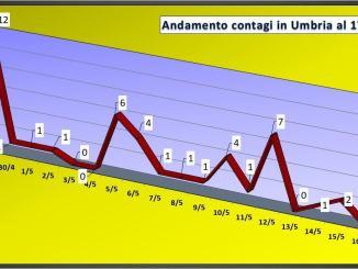 Due nuovi positivi in Umbria il 17 maggio, attualmente positivi sotto i 100