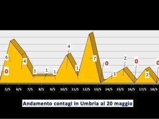 Attualmente positivi al Covid in Umbria, scendono sotto quota 80