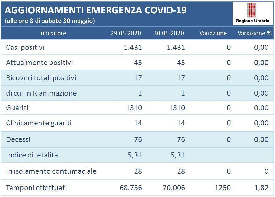 Coronavirus, in Umbria il 30 maggio tutto invariato, nessun guarito e zero nuovi contagi
