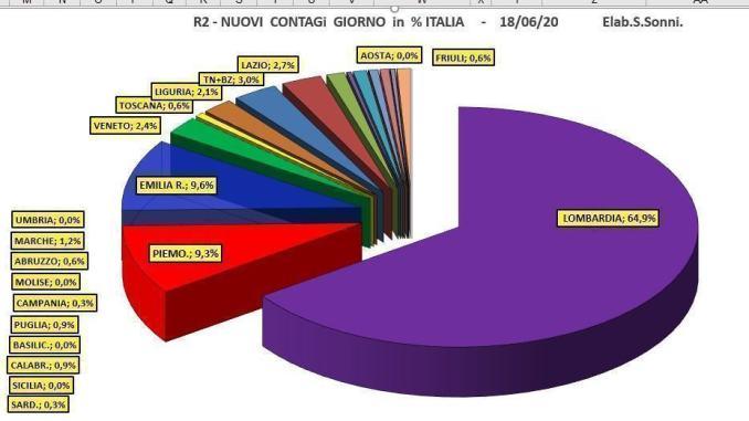 Coronavirus, in Italia leggero aumento della terapia intensiva il 18 maggio
