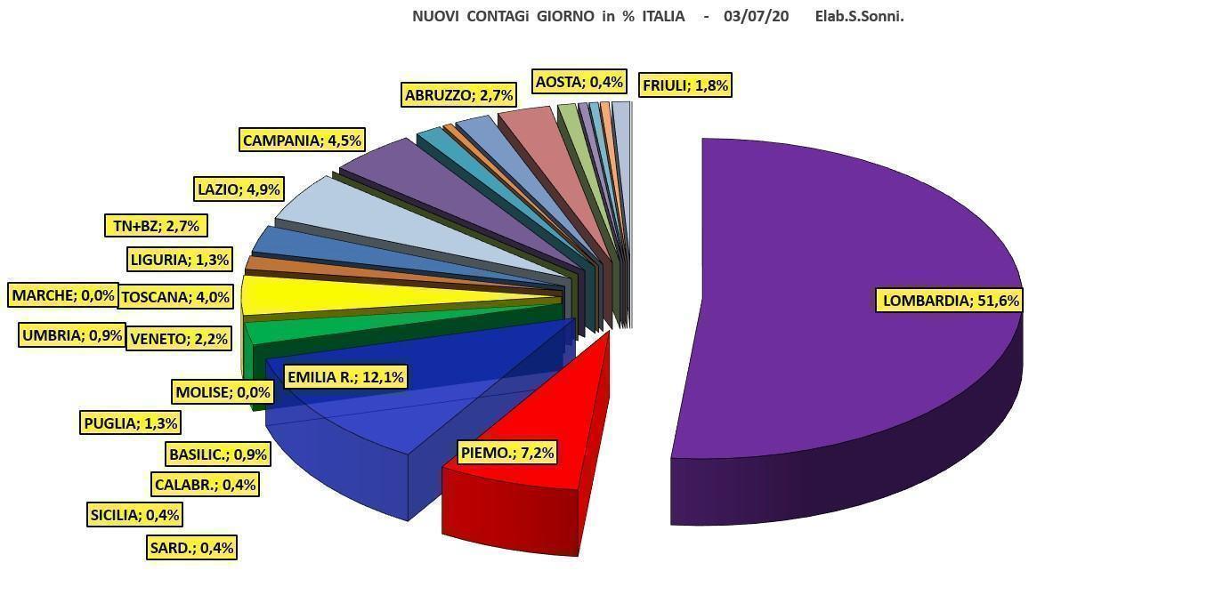 Umbria è la terza regione migliore, indice Rt 0.08, ma va mantenuta alta l'attenzione!