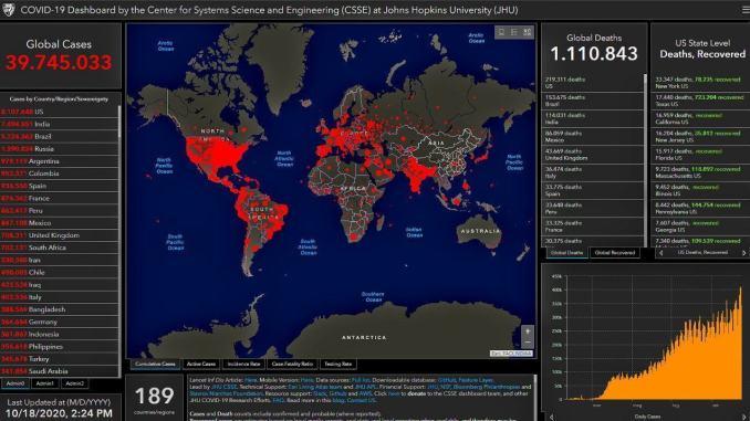 Covid 19, 40 milioni i contagi nel Mondo, più di 1 milione e 100 mila vittime