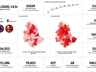 Covid Umbria, dati in miglioramento, numero guariti flette i ricoveri