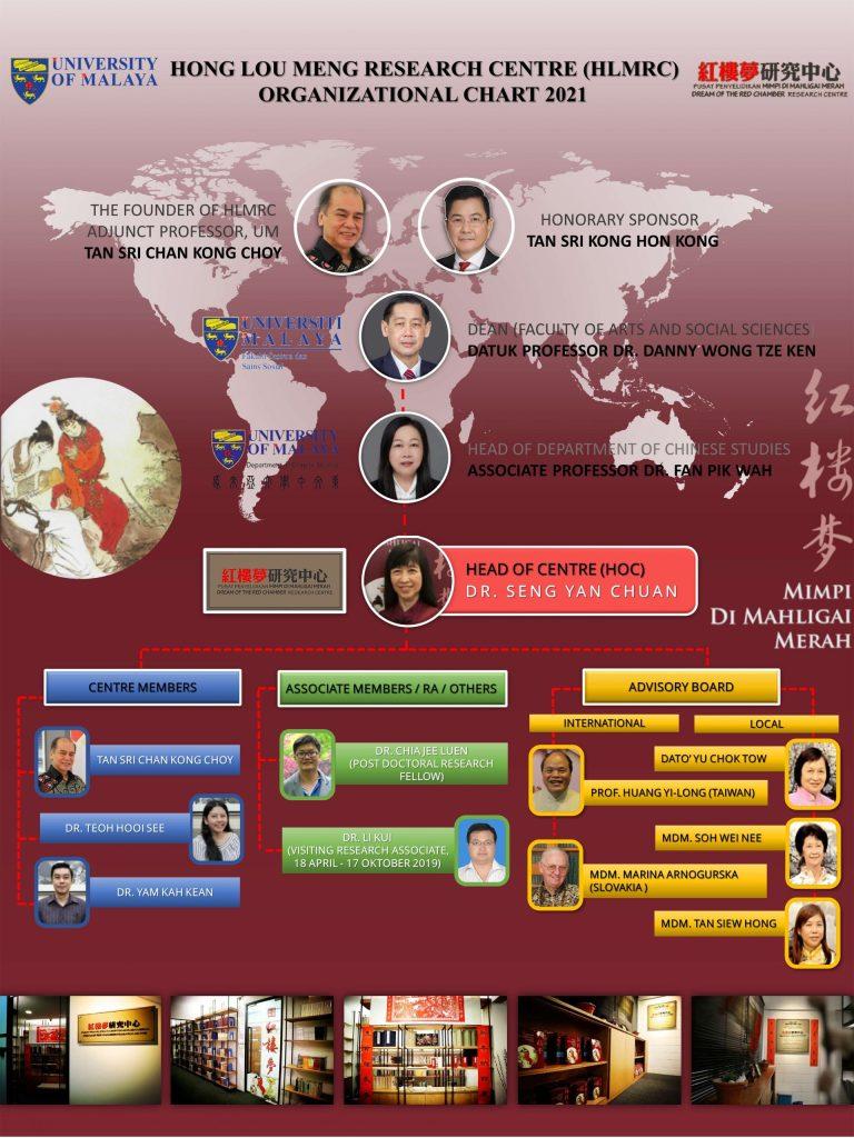 红楼梦研究中心组织结构