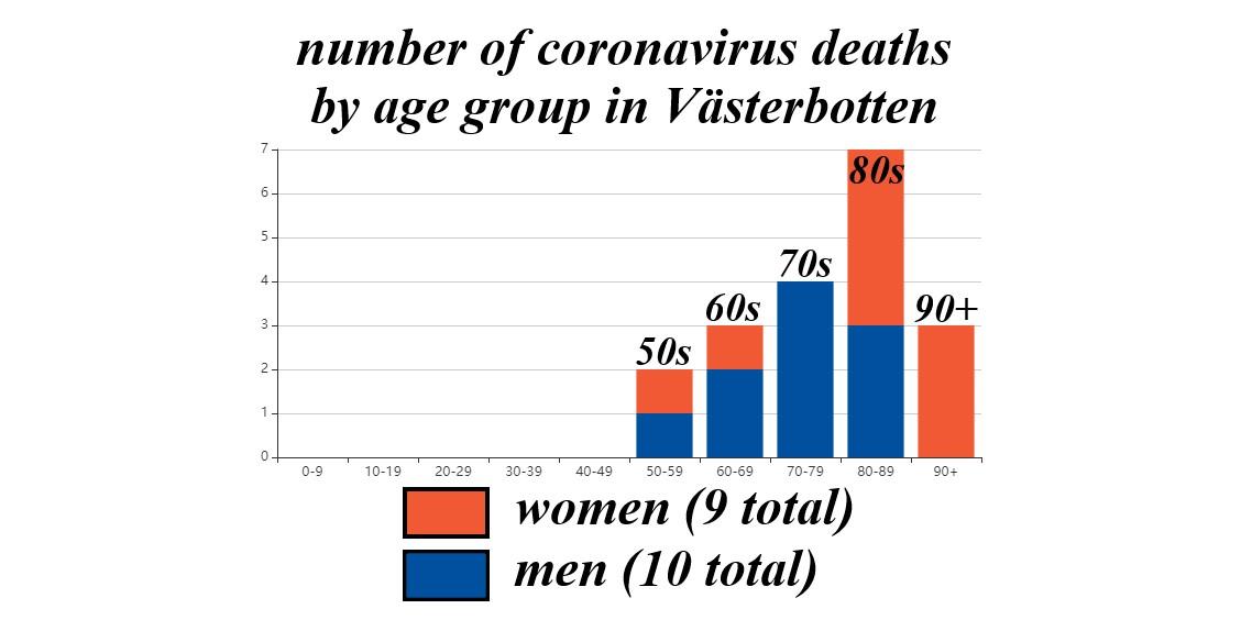 Valid as of Monday. Source: Region Västerbotten