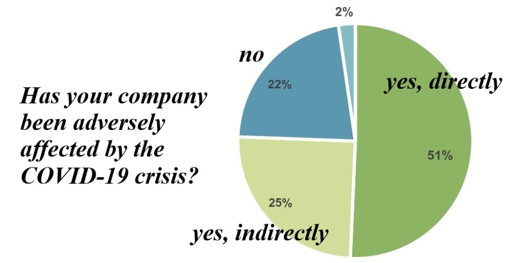 A pie chart showing 76% of local businesses are hurt by covid-19 crisis. Source: Region Västerbotten
