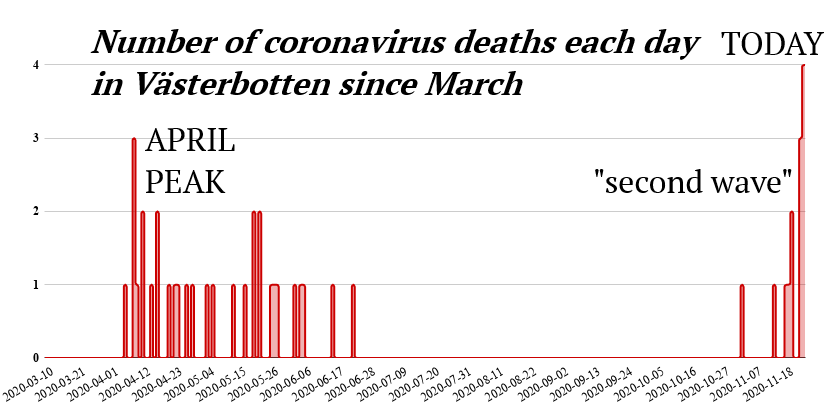 Number of Covid Deaths Per Day in Västerbotten Since March