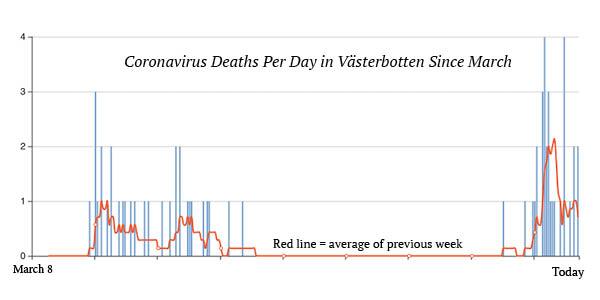 Coronavirus deaths per day in Västerbotten since March