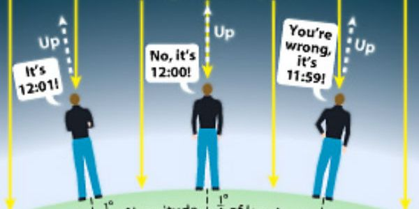 SIMPLE WAY TO FIND OUT TIME IN THE SKY AND BIRTH TIME ( PART 1)