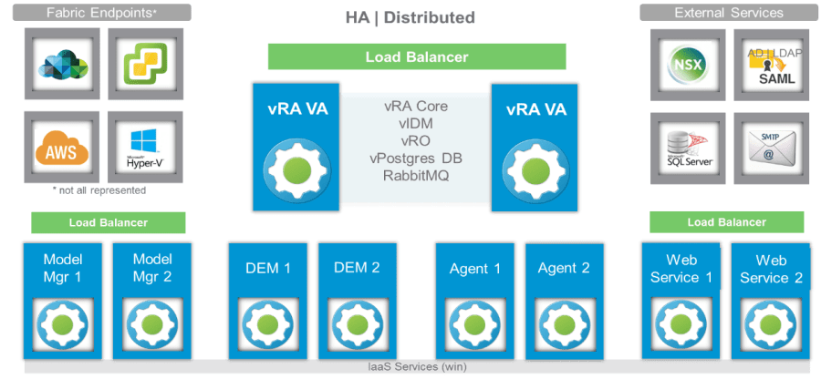 Installing and Configuring VMware vRealize Automation 7.6 Step by Step