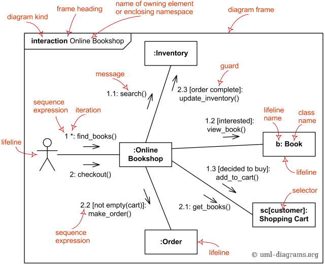 UML communication diagrams overview - graphical notations for lifeline,  message, etc.