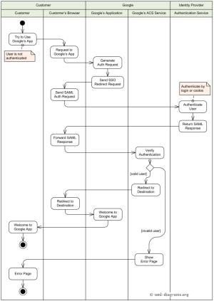 An example of UML activity diagram describing Single Sign