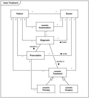 An example domain model for the Hospital Management System