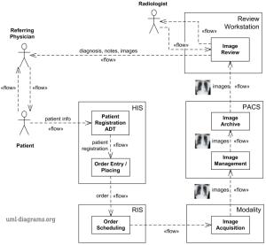 UML information flow diagram example of Scheduled Workflow