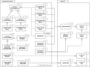 Java™ 7 utilconcurrent API UML class diagram examples