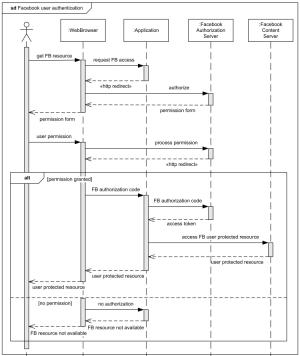 Facebook Web User Authentication UML sequence diagram example