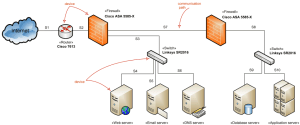 Network architecture diagrams using UML  overview of graphical notation  server, firewall