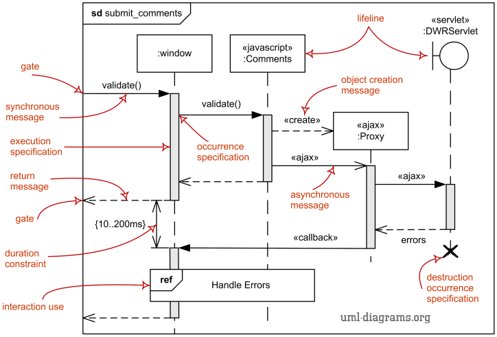 Deal with Sequence Diagram - UML 2.0? - Come as you are