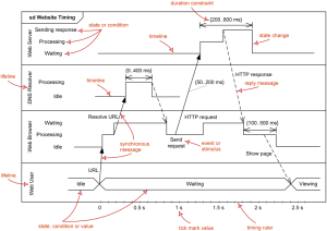 UML Timing Diagrams  Overview of Graphical Notation