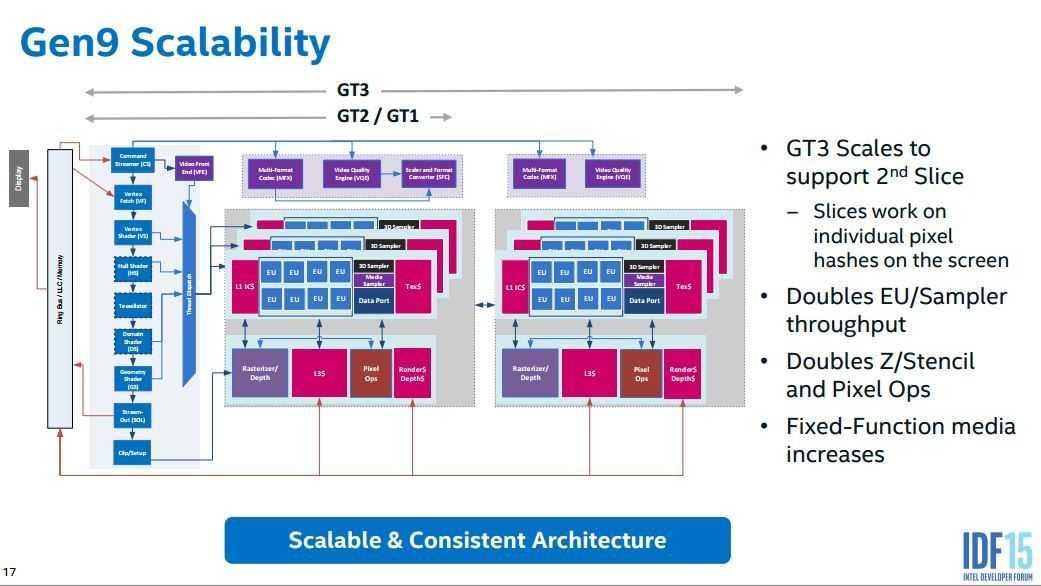 Skylake GPU architecture.