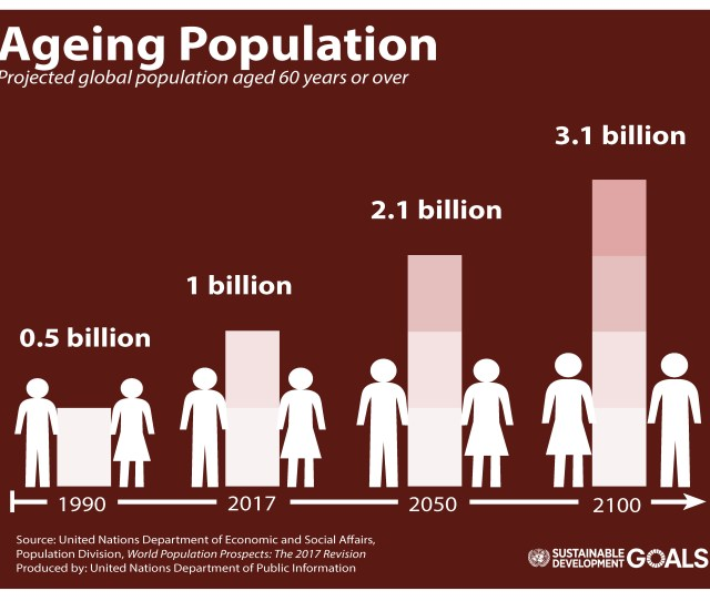 World Population Prospects 2017 Revision Ageing Population